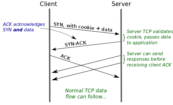 tcp-fast-open2