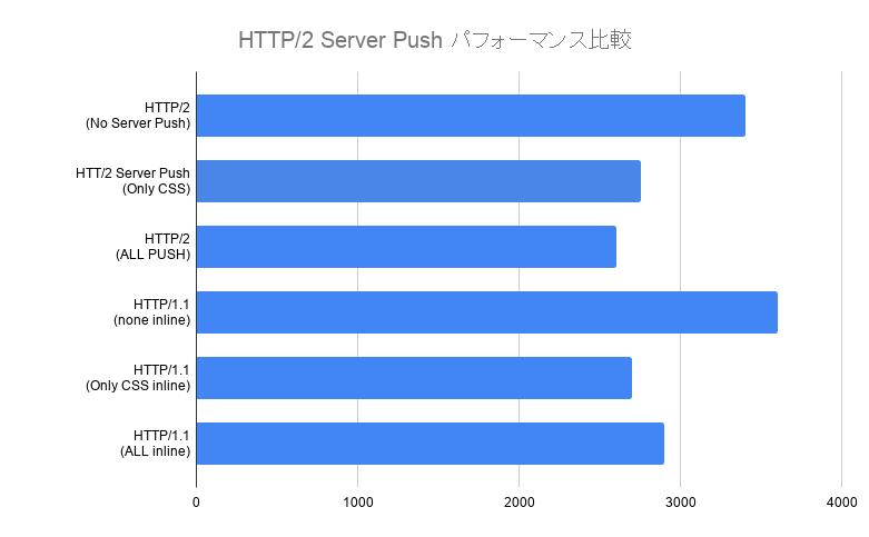 HTTP/2 Server Push 速度比較