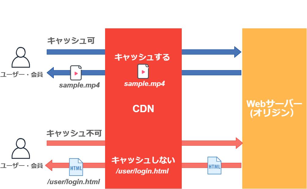 CDNのキャッシュルール