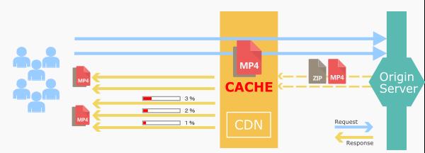 CDNのキャッシュ動作
