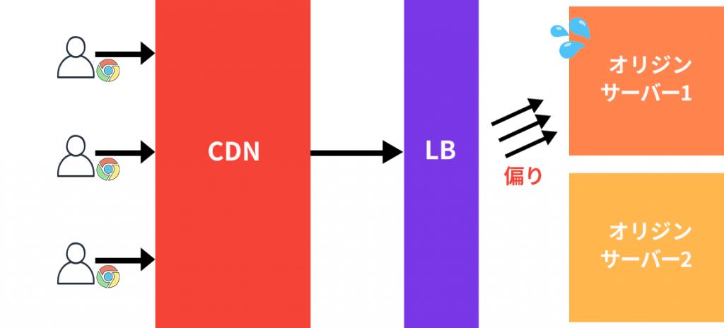 CDNでロードバランサーによる偏り