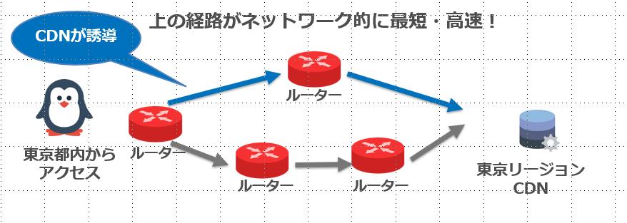 ネットワーク的に近くを選択するCDN