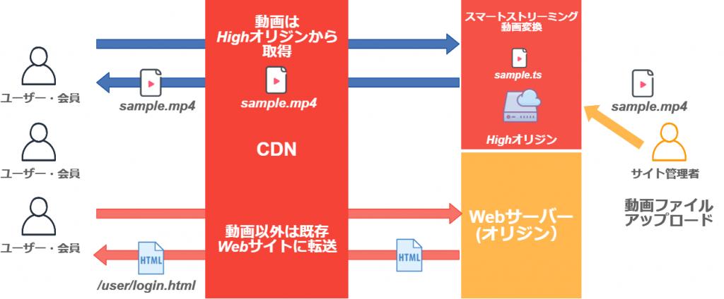 CDNとストリーミング動画配信の組み合わせ