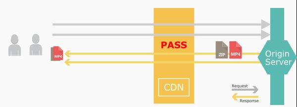 CDNのパス動作