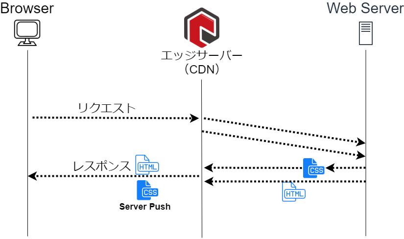 CDNでServer Pushを実現