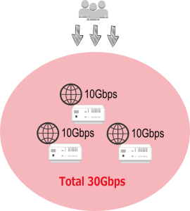 ネットワーク帯域不足を解消