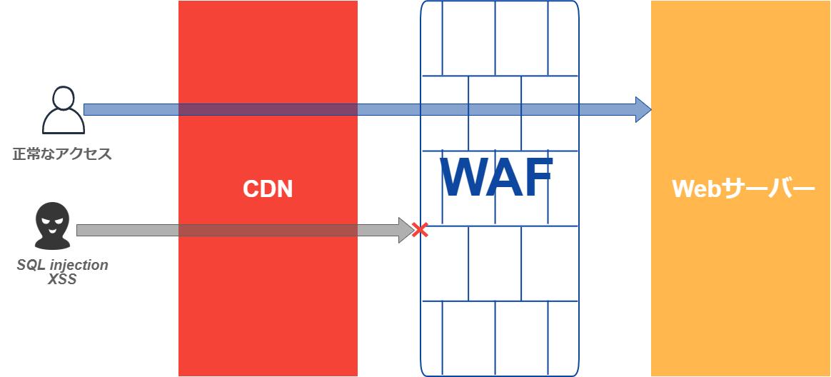CDN WAF WEBサーバーの階層構成