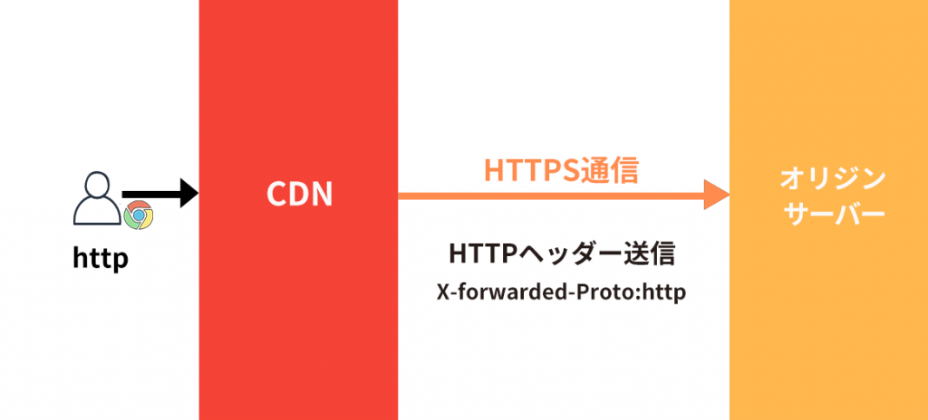 CDNが送信するx-forwaeded-protoで判別