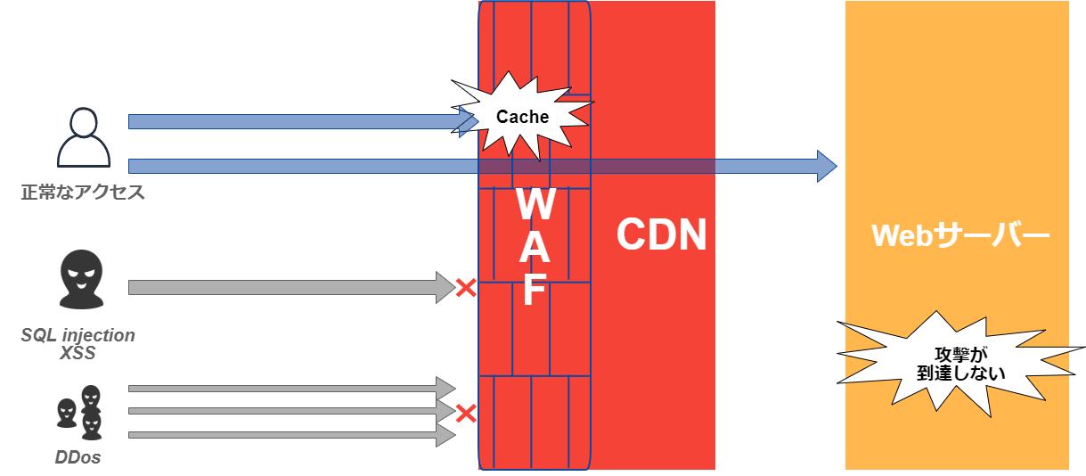 CDNが提供するWAF