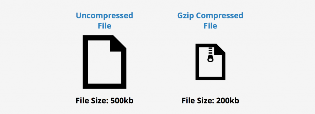 cdn-gzip-compression