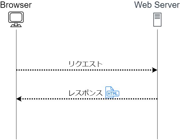 html-request-response