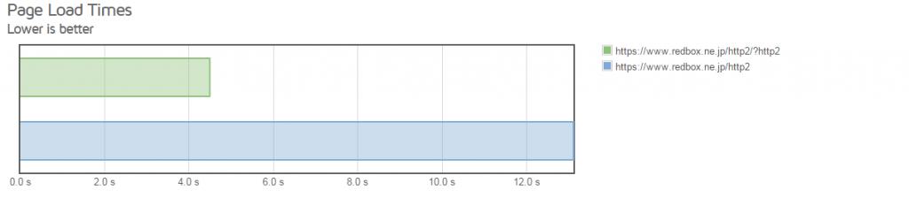 HTTP/2比較