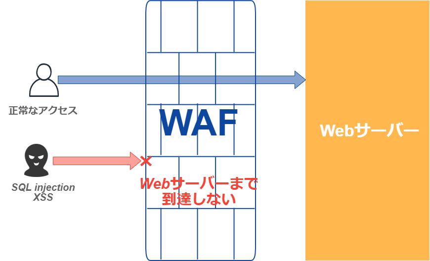 proxy型WAF