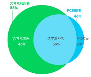 smartphone-pc