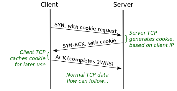 tcp-fast-open