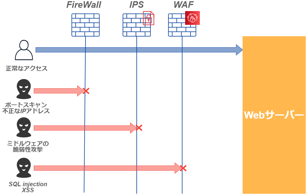 WAF IPS FireWallの違い